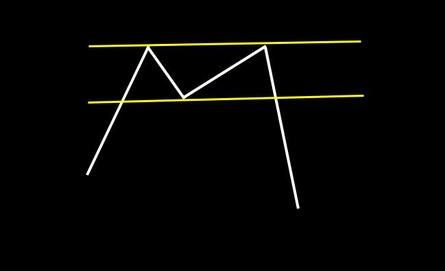 ダブルトップ:ほぼ同じ高値を2点つけて、急下降するパターン