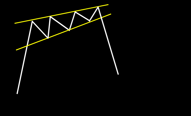 上昇ウェッジ:高値と安値が三角形状に閉じるパターン。上昇が弱まり、下降する流れ