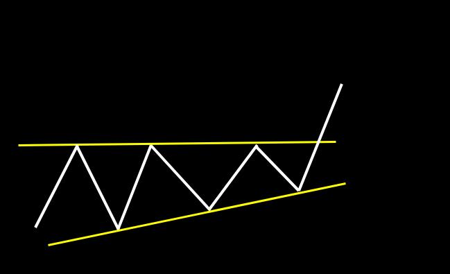 上昇型三角持ち合い:水平線の高値ラインをブレイク後、上昇トレンドが継続するパターン