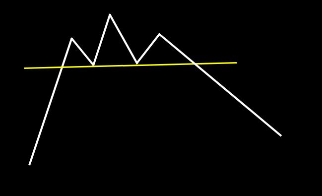 ヘッド&ショルダートップ:両サイドが肩のように見えるパターンをこう呼ぶ