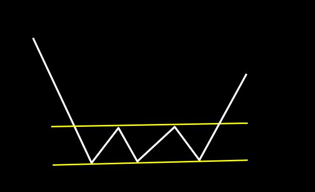 トリプルボトム:ほぼ同じ安値を3点つけ、上昇するパターン