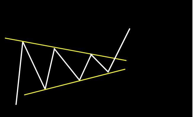 上昇ペナント:高値、安値が三角形状に閉じ、その後、上昇トレンドが継続するパターン