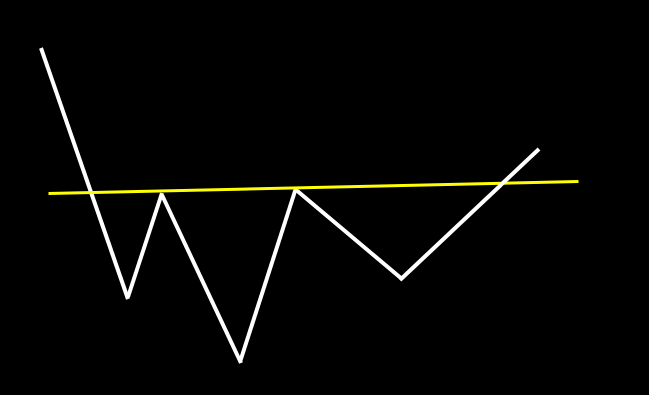 ヘッド&ショルダーボトム:ヘッド&ショルダートップの逆のパターン