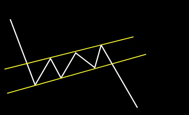 下降フラッグ:高値、安値が平行に上昇。その後、下降トレンドが継続するパターン。