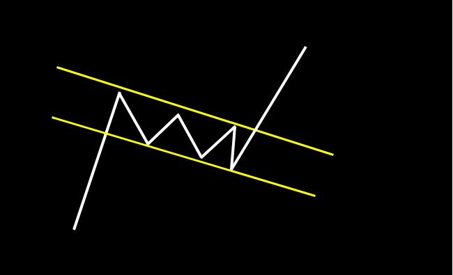 上昇フラッグ:高値、安値が平行に下降。その後、上昇トレンドが継続するパターン