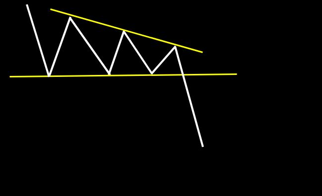 下降型三角持ち合い:水平線の安値ラインをブレイク後、下降トレンドが継続するパターン