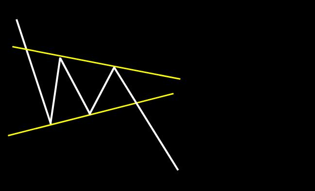 下降ペナント:高値、安値が三角形状に閉じ、その後、下降トレンドが継続するパターン