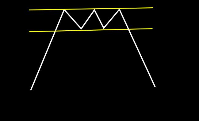 トリプルトップ:ほぼ同じ高値を3点つけ、下降するパターン