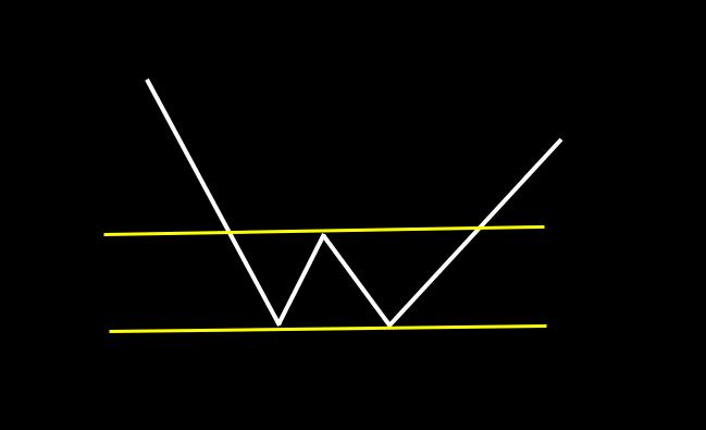 ダブルボトム:ほぼ同じ安値を2点つけ、急上昇するパターン