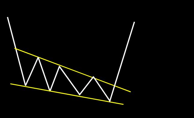 下降ウェッジ:高値と安値が三角形状に閉じるパターン。下降が弱まり、上昇する流れ